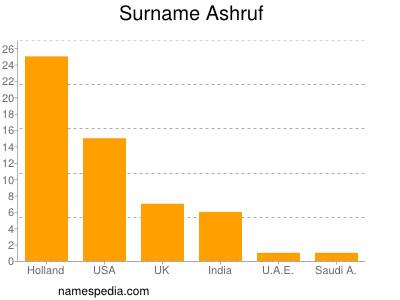 Surname Ashruf