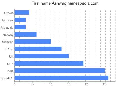 Given name Ashwaq