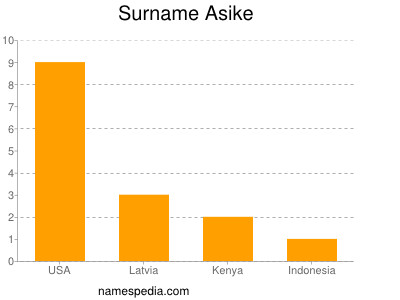 Surname Asike