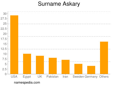 Surname Askary