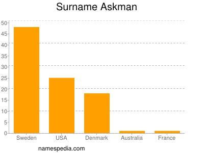 Surname Askman