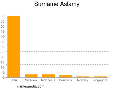 Surname Aslamy