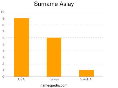 Surname Aslay