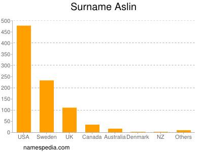 Surname Aslin