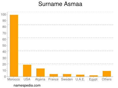 Surname Asmaa