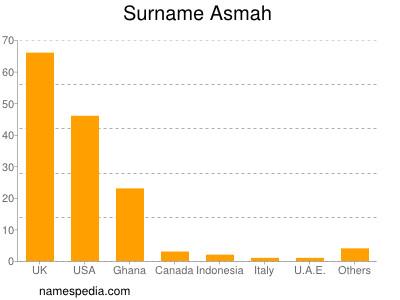 Surname Asmah