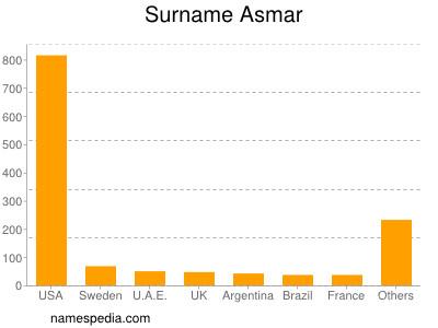 Surname Asmar