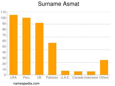 Familiennamen Asmat