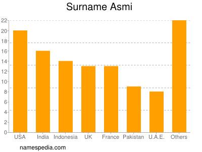 asmi name