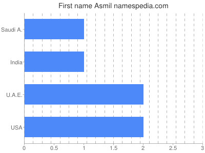 Given name Asmil