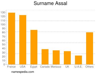 Surname Assal