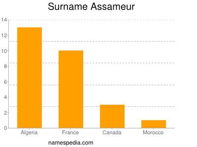 Surname Assameur