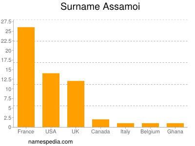 Surname Assamoi