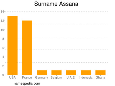 Surname Assana