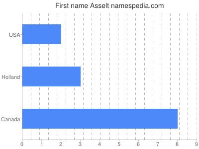 Vornamen Asselt