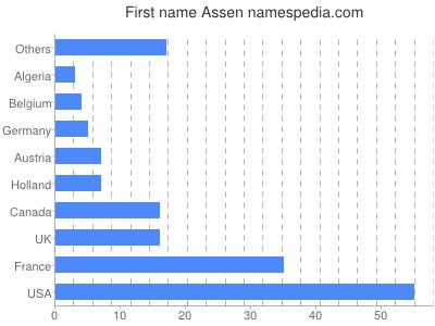 Given name Assen