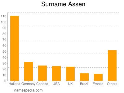 Surname Assen