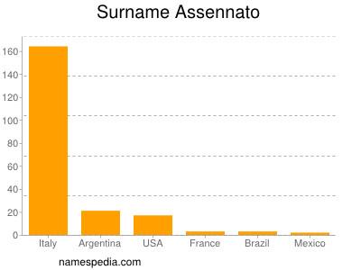 Surname Assennato