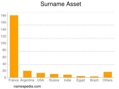 Surname Asset