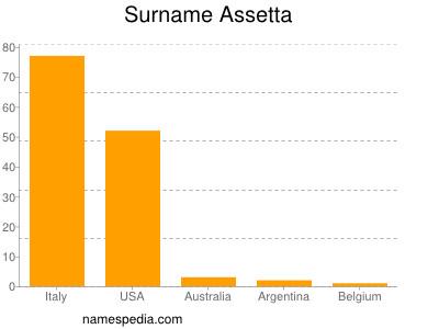 Surname Assetta