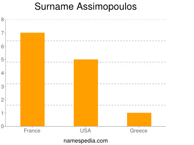 Surname Assimopoulos