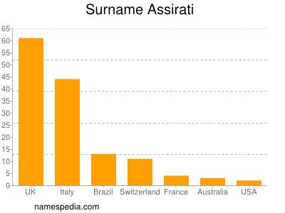 Surname Assirati