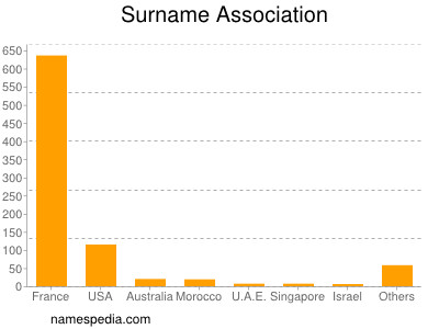 Surname Association