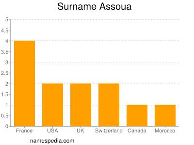 Surname Assoua