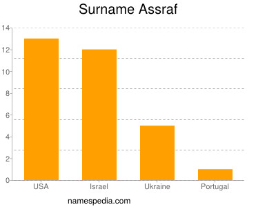 Surname Assraf