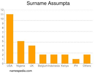 Surname Assumpta