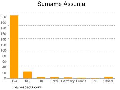 Surname Assunta