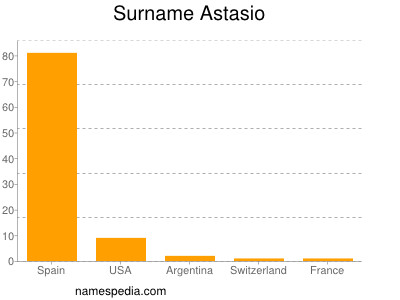 Surname Astasio