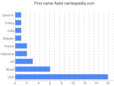 Given name Astel