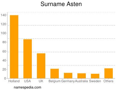 Surname Asten