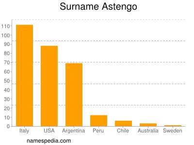 Surname Astengo