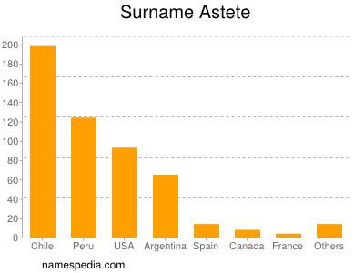 Surname Astete