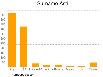 Familiennamen Asti