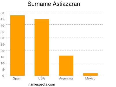 Surname Astiazaran