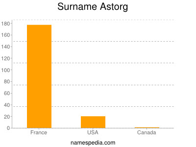 Surname Astorg