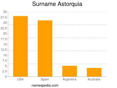 Surname Astorquia