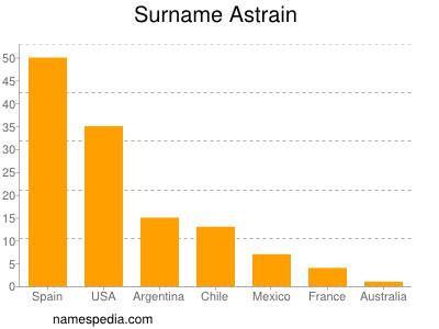 Surname Astrain