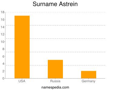 Surname Astrein