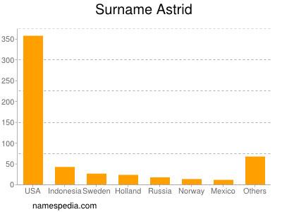 Surname Astrid