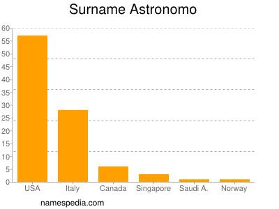 Surname Astronomo