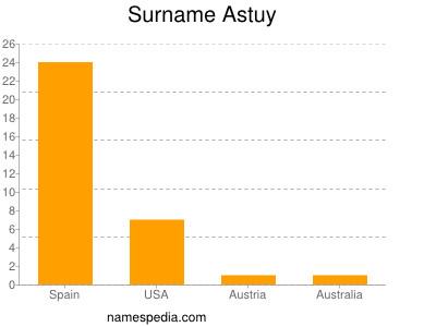 Familiennamen Astuy