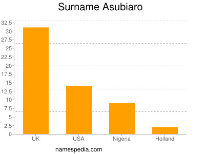Surname Asubiaro