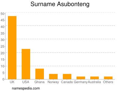 Surname Asubonteng