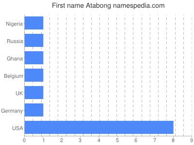 Vornamen Atabong