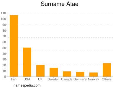 Surname Ataei