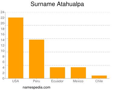 Surname Atahualpa